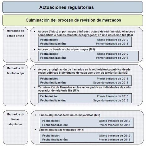 Esquema actuaciones regulatorias
